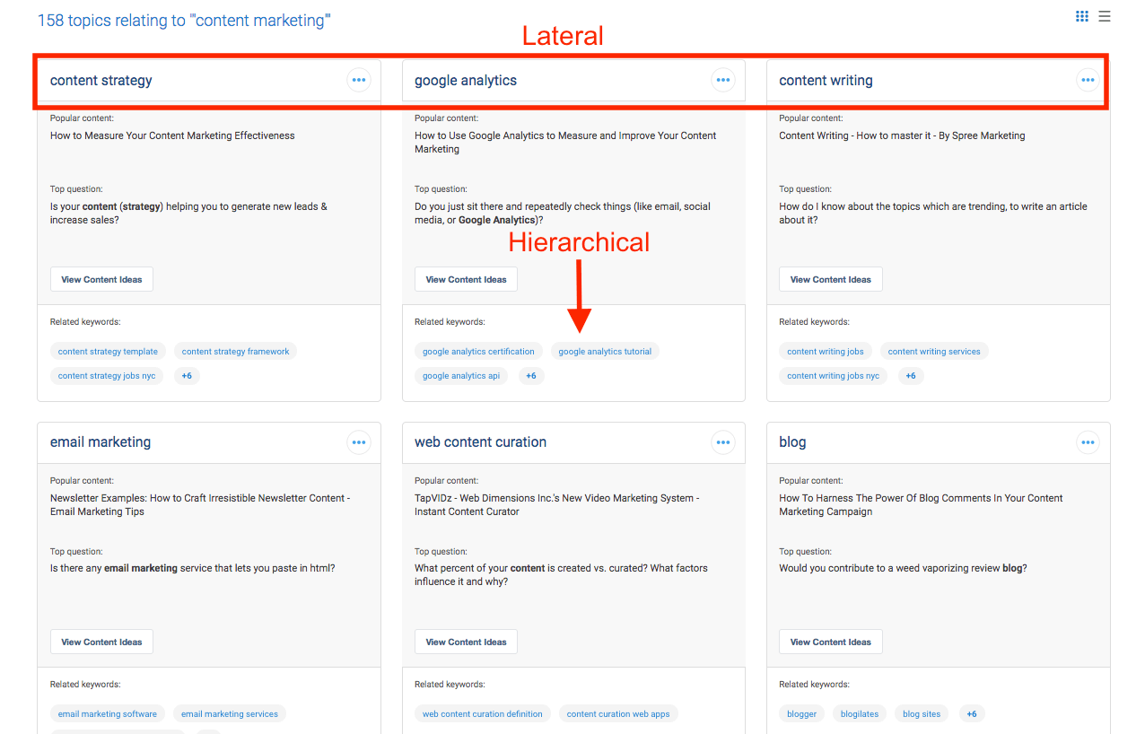 Lateral Hierarchical Blog Post Ideas BuzzSumo